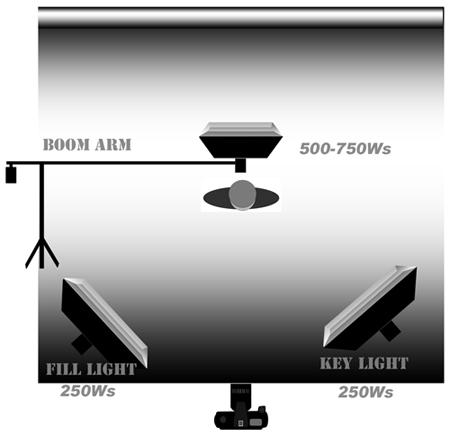 Три схемы расстановки света