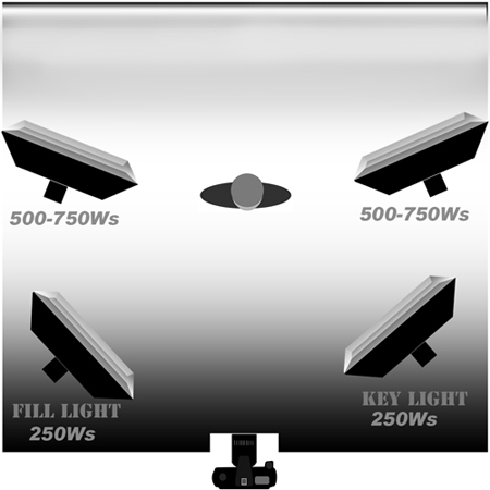 Расстановка 4 источников света